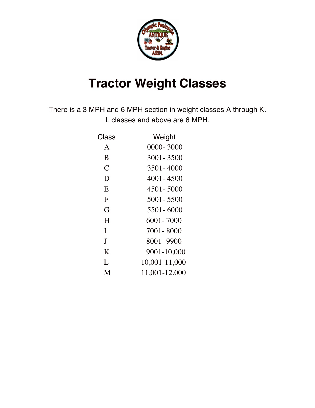 Tractor Weight Classes
